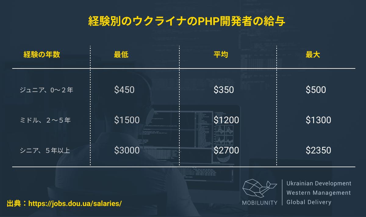 PHP エンジニアのコスト