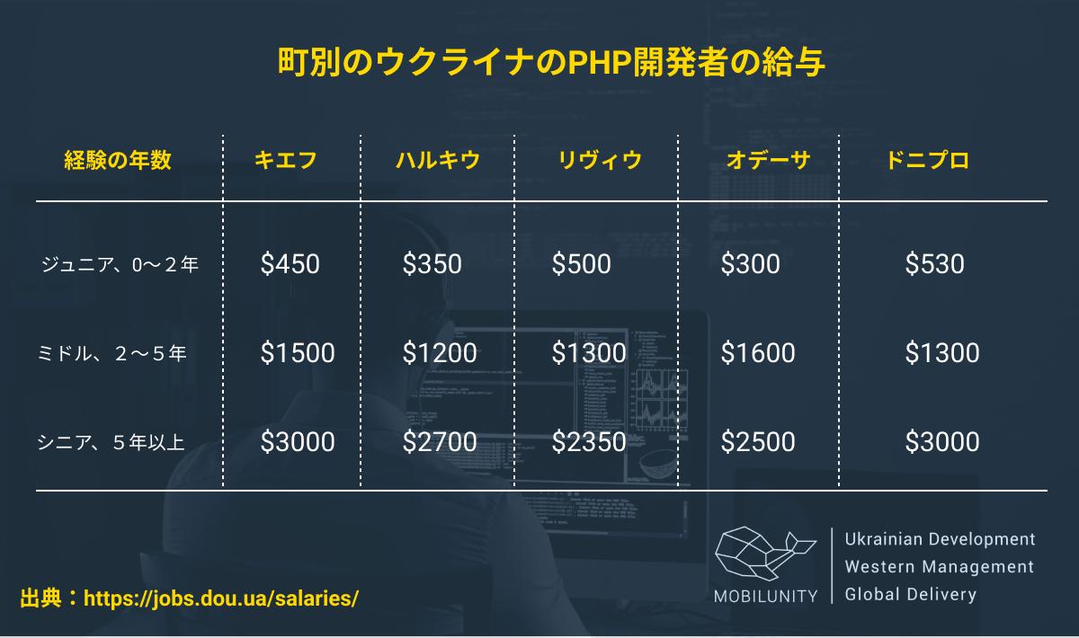PHP 開発者を採用するコスト